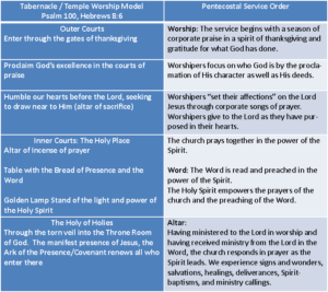 practical-analysis-table-of-tabernacle-and-pentecostal-worship-structure